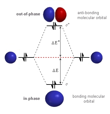 Mo diagram helium circuit connection diagram ch 2 bonding rh chem ucalgary ca atom diagram molecular orbital diagram of helium molecule ccuart Image collections