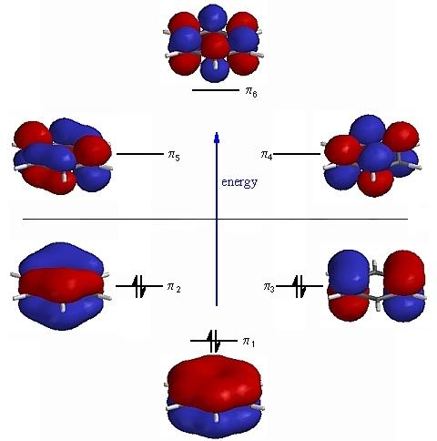 Ethene Molecular Orbitals Molecular Orbitals For Benzene
